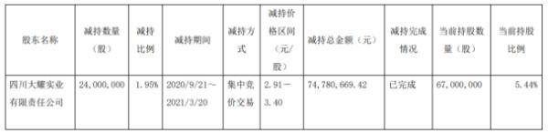 广安爱众股东大耀实业减持2400万股 套现7478.07万