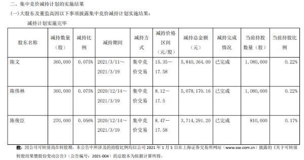森特股份3名副总经理合计减持99万股 套现合计1463.29万