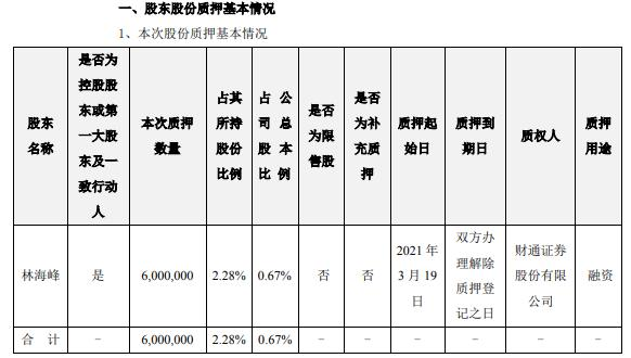 东方日升控股股东林海峰质押600万股 用于融资