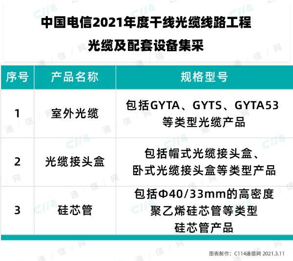 中国电信启动2021年干线光缆线路工程光缆及配套设备集采