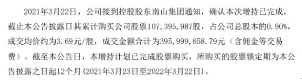 南山铝业控股股东南山集团增持1.07亿股 耗资3.96亿