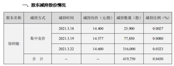 久立特材董事兼高级管理人员徐阿敏减持41.98万股 套现约612.84万
