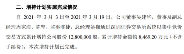 川化智联部分董事增持1280万股 增持成本8469.2万股
