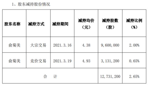 龙星化工股东俞菊美减持1273.12万股 套现约6276.48万