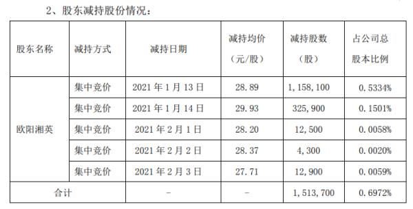 赛意信息控股股东欧阳湘英减持151.37万股 套现约4530.5万