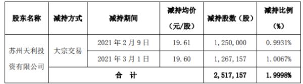科创新源股东苏州天利减持251.72万股 套现约4936.23万