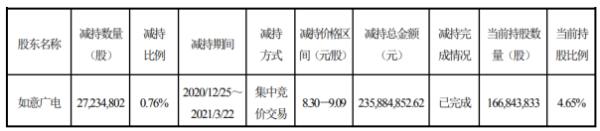 彩虹股份股东如意广电减持2723.48万股 套现2.36亿