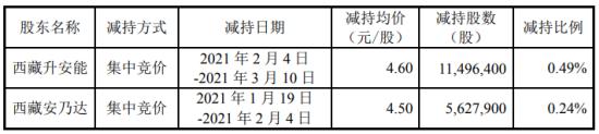 大洋电机2名股东合计减持1712.43万股 套现合计7820.9万