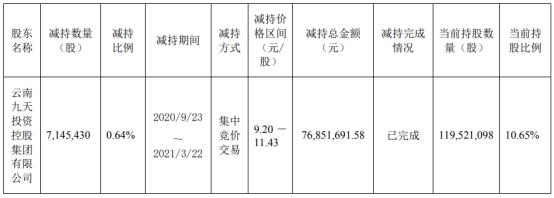易见股份股东九天控股减持714.54万股 套现7685.17万