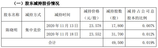 智动力股东陈晓明减持4.95万股 套现约116.63万