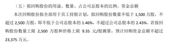 浙大网新将花不超2500万元回购公司股份 用于后续实施员工持股计划
