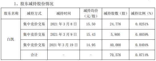 天地数码董事、常务副总经理白凯减持7.06万股 套现约105.51万