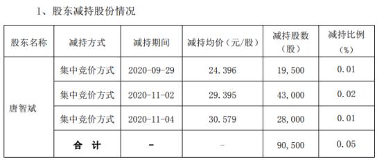 必创科技董事唐智斌减持9.05万股 套现约266.02万