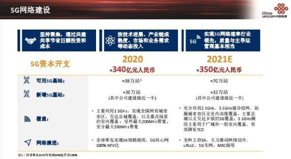 中国联通预计2021年5G支出达到350亿元 新增32万台