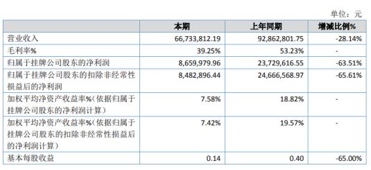 时代股份2020年净利866万下滑63.51% 疫情原因发货减少