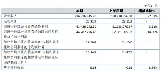 扬子地板2020年净利6343.93万增长3.51% 公允价值变动收益增长