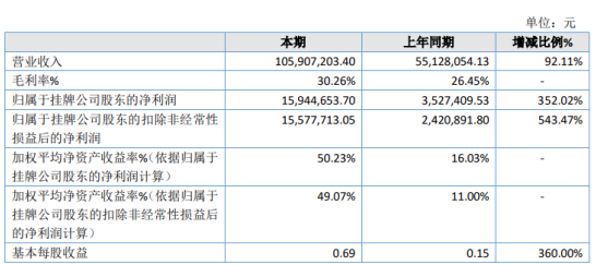 晟烨股份2020年净利1594.47万增长352.02% 销售渠道拓展加快