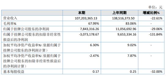 斯维尔2020年净利784.33万下滑29.06% 产品采购成本增加