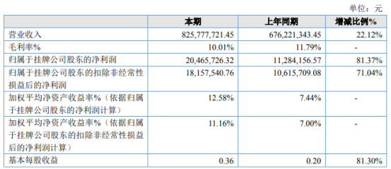 柯美特2020年净利2046.57万增长81.37% 销售收入增加