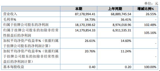 雅葆轩2020年净利1817.02万增长102.48% 其他收益较上期增长