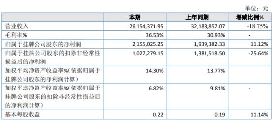 豫科光学2020年净利215.5万增长11.12% 原材料价格降低