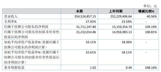 金瑞同创2020年净利润3171.1万元 增长109.19% 得到用户高度认可