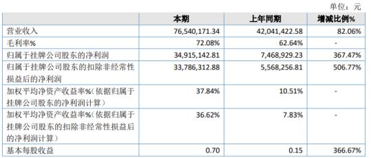 国拓科技2020年净利3491.51万增长367.47% 专利实施许可业务的推广增加收入
