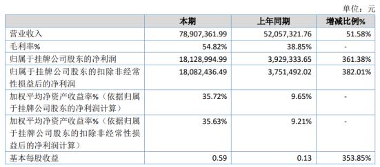 全信新材料2020年净利润1812.9万元 增长361.38% 订单整体毛利增加