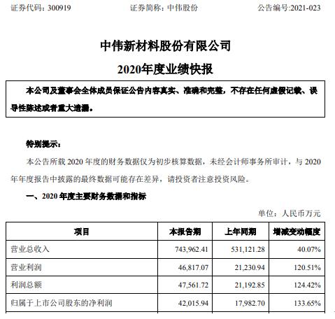 中卫股份2020年净利润增长4.2亿 核心客户销售收入增长133.65%
