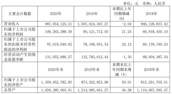 杭华股份2020年净利1.09亿增长21.24%原材料成本下降 董事长邱克家薪酬173.26万