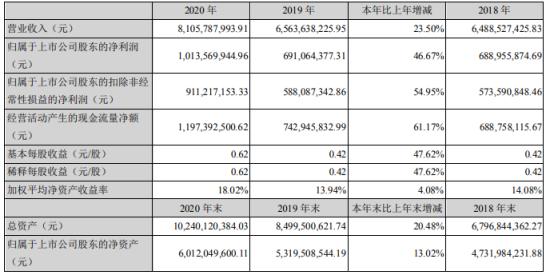 横店东磁2020年净利10.14亿增长46.67%MnZn产品高速增长 董事长何时金薪酬201.1万