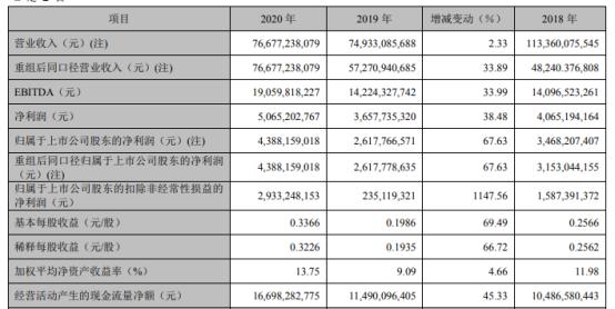 TCL科技2020年净利43.88亿增长67.63%融资规模上升 董事长李东生薪酬781.22万