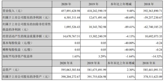 天津普林2020年净利650.13万下滑48.69%原材料价格大幅上涨 总经理邵光洁薪酬30万