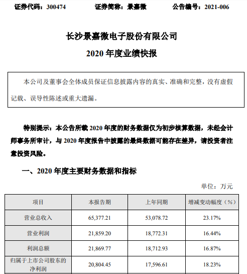 景嘉微2020年度净利2.08亿增长18.23% 产品销售增长