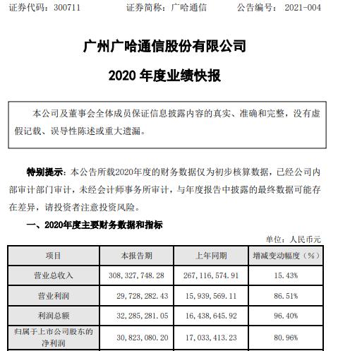 广哈通信2020年度净利3082.31万增长80.96% 营销推广力度加大