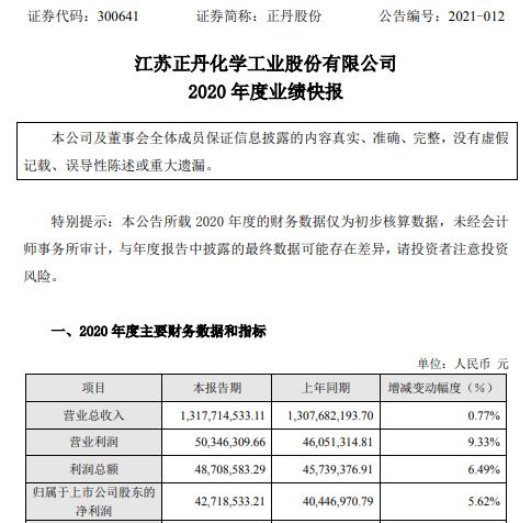 正丹股份2020年度净利4271.85万增长5.62% 综合盈利能力逐步回升