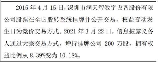 润天志股东200万股变更后持股比例为10.18%