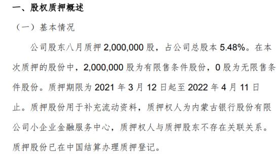 额尔敦股东八月质押200万股 用于补充流动资料
