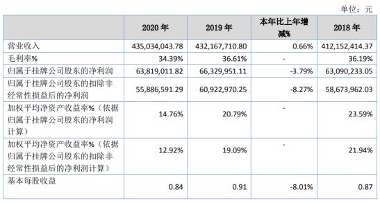 苏轴股份2020年净利6381.9万下滑3.79% 研发投入加大