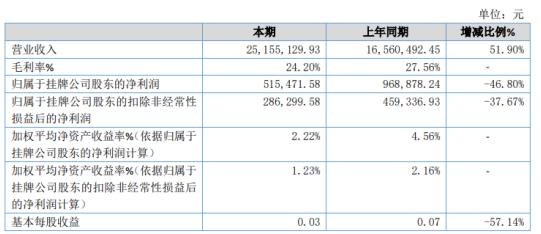 汾西电子2020年净利51.55万下滑46.8% 水表产品成本增加