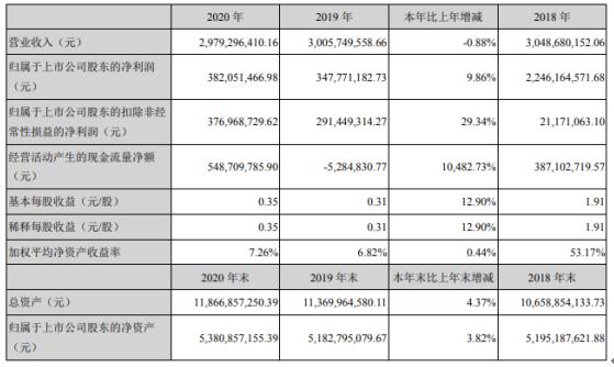 方大集团2020年净利3.82亿增长9.86%产品毛利增长 董事长熊建明薪酬228.67万