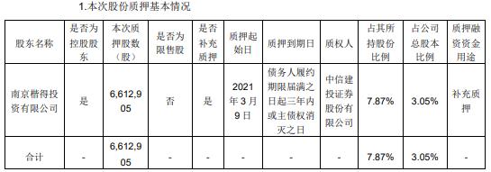 佳力图控股股东楷得投资质押661.29万股 用于补充质押