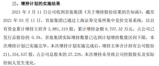 王府井控股股东首旅集团增持388.13万股 耗资9707.32万