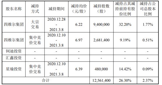 广东鸿图2名股东合计减持1256.14万股 套现合计约8022.46万