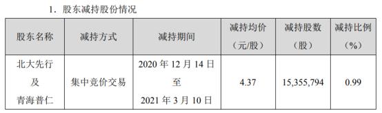 东方精工2名股东合计减持1535.58万股 套现合计6710.48万