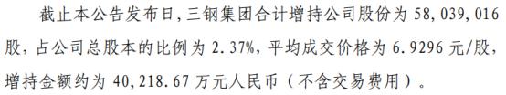 三钢闽光控股股东三钢集团增持5803.9万股 耗资4.02亿
