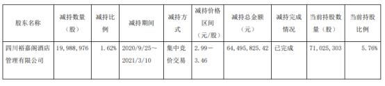 广安爱众股东余家阁减持1998.9万股 套现6449.58万股