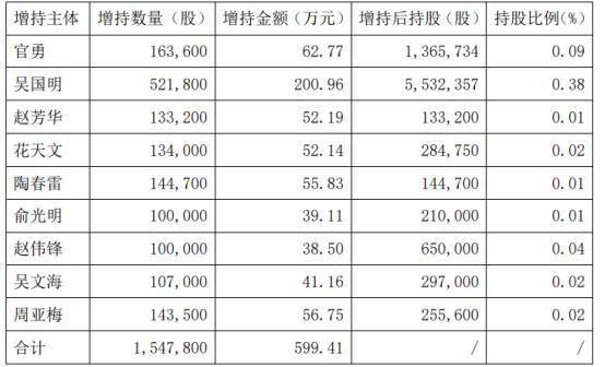 阳光照明9名股东合计增持154.78万股 耗资合计599.41万