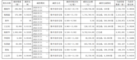 四方科技7名股东合计减持166.53万股 套现合计1648.13万