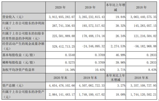 晨光生物2020年净利2.68亿增长38.32%叶黄素产销量增长 董事长卢庆国薪酬190.05万